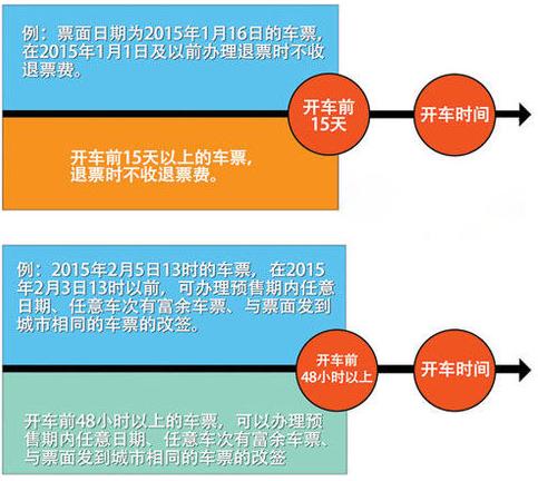 12306火車票退票改簽新規定-12306網上訂火車
